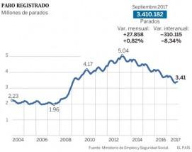 El paro sube pero el mercado laboral mantiene su buena tendencia